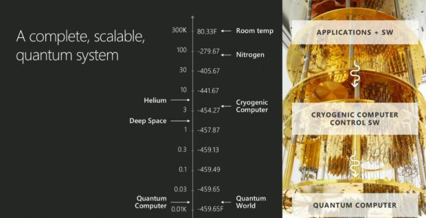 Auf der Ignite 2017 wurde ein Quantencomputer von Microsoft gezeigt. (Bild: Microsoft/Screenshot: Golem.de)