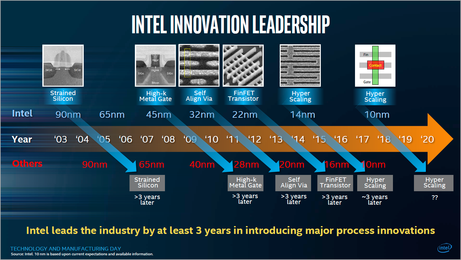Fertigungstechnik: Das Nanometer-Marketing - Aktueller Stand sind 10 nm. (Bild: Intel)