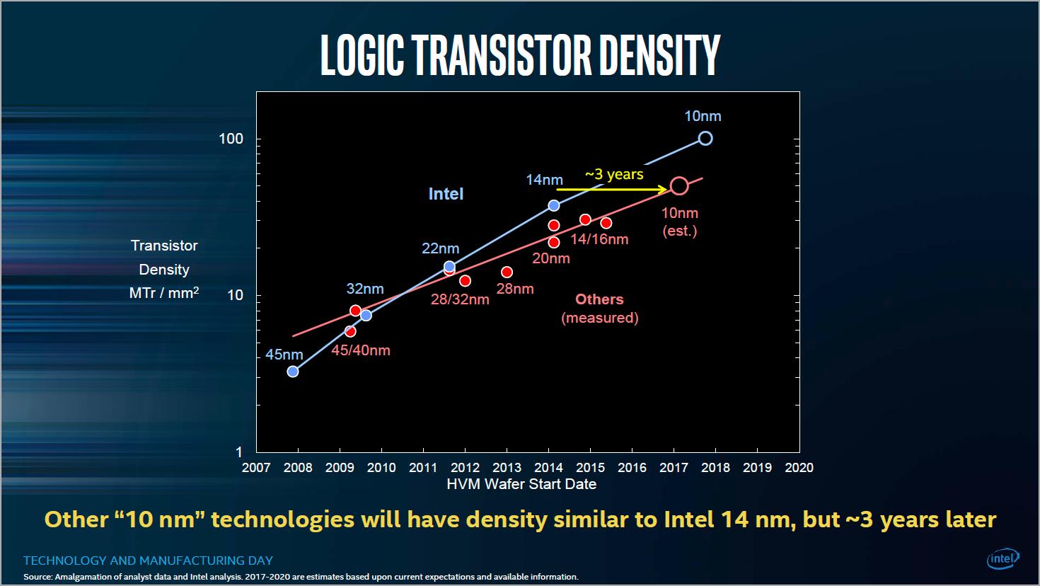 Fertigungstechnik: Das Nanometer-Marketing - Intel sieht sich drei Jahre vor der Konkurrenz. (Bild: Intel)