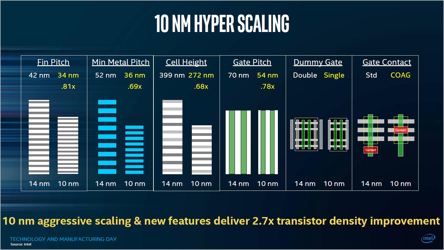Fertigungstechnik: Das Nanometer-Marketing - Technische Daten zu 10FF (Bild: Intel)