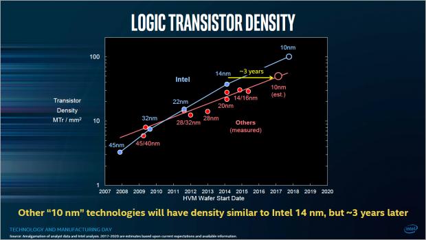 Intel sieht sich drei Jahre vor der Konkurrenz. (Bild: Intel)