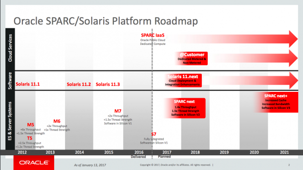 Ursprünglich war Solaris eine lange Zeit in Planung. (Grafik: Oracle)