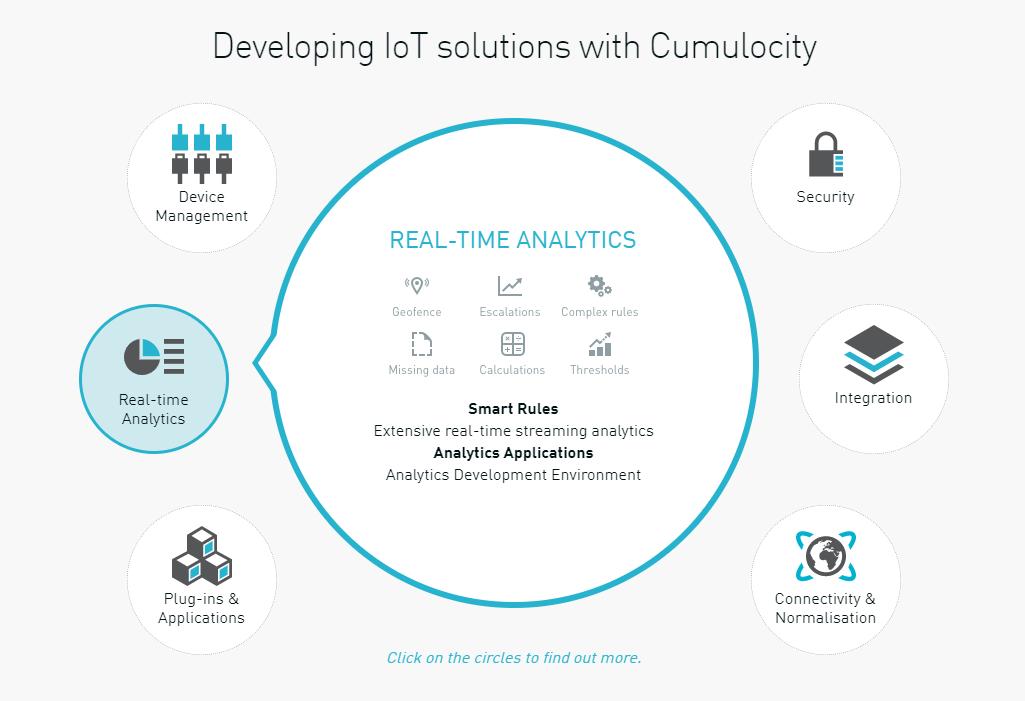 Software AG: Cumulocity IoT bringt das Internet der Dinge für Einsteiger - Cumulocity IoT behandelt sechs zentrale Punkte. (Bild: Cumulocity)