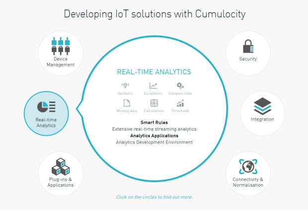 Cumulocity IoT behandelt sechs zentrale Punkte. (Bild: Cumulocity)