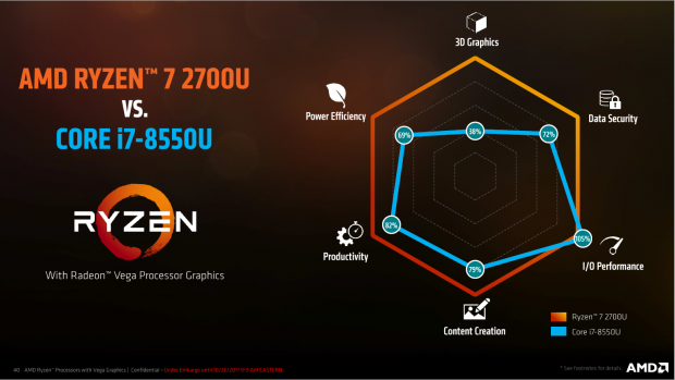 Präsentation von Raven Ridge (Bild: AMD)