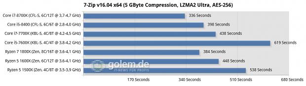 Gigabyte Aorus Z370 Gaming Ultra, Asus Prime B250 Plus, Asus ROG Crosshair VI Hero, 16 GByte DDR4, Geforce GTX 1080 Ti, Win10 x64