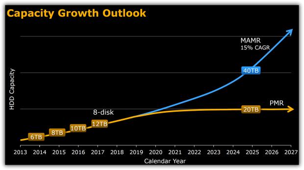 Bis 2025 soll es 40-TByte-Festplatten geben. (Bild: WD)