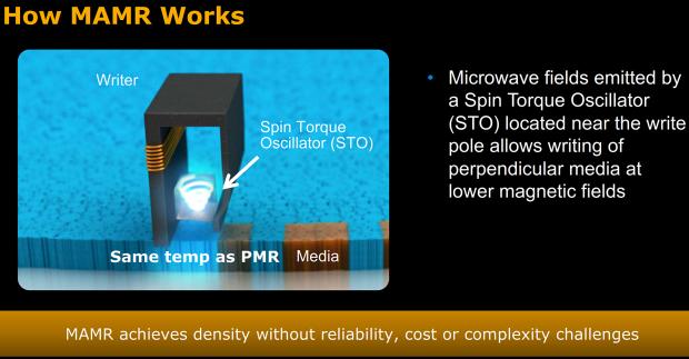 MAMR nutzt Mikrowellen-Sender.  (Bild: WD)