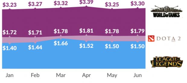 World of Tanks bringt am meisten Geld pro Spieler ein. (Grafik: Superdata)