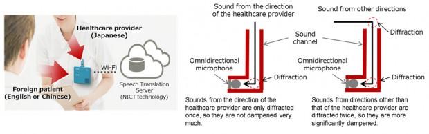 Eingebaute Mikrofone erkennen die gesprochene Sprache. (Bild: Fujitsu)