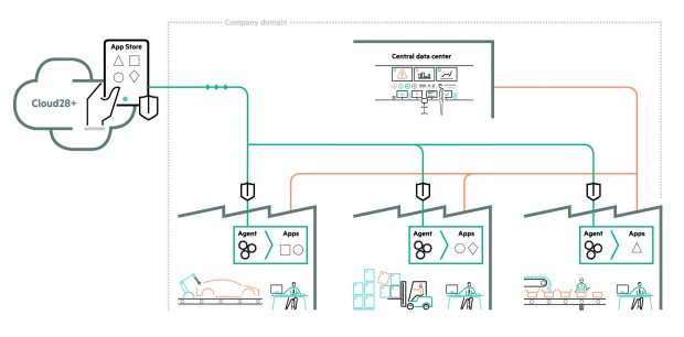 HPEs App Platform für Fabriken basiert auf dem Cloud28+-Marktplatz(Grafik: HPE)