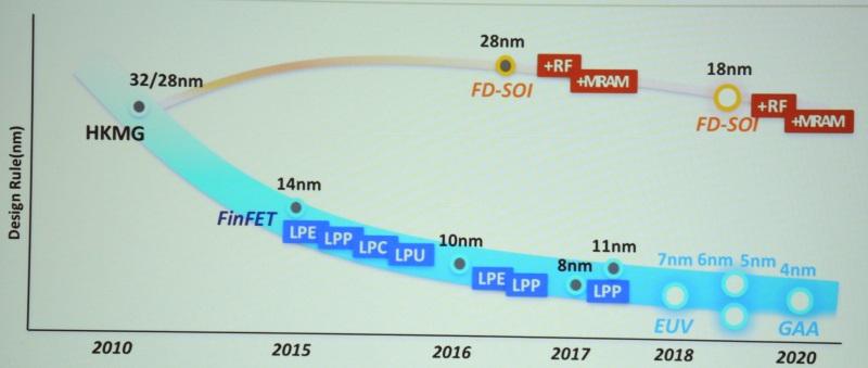 System-on-a-Chip: Samsung startet 10LPP-Serienfertigung - Node-Roadmap (Foto: Samsung via EE-Times)
