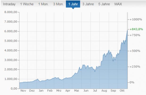 Der Kurs von Bitcoin im letzten Jahr.<br> (Grafik: Finanzen.net)
