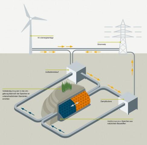 Prinzip des Steinspeichers (Bild: Siemens)