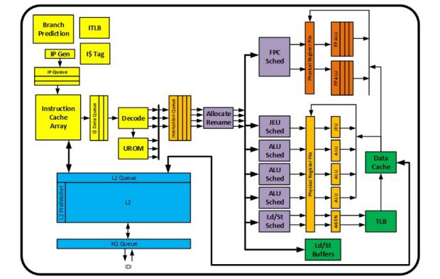 Blockdiagramm von GLM+ (Bild: Intel)