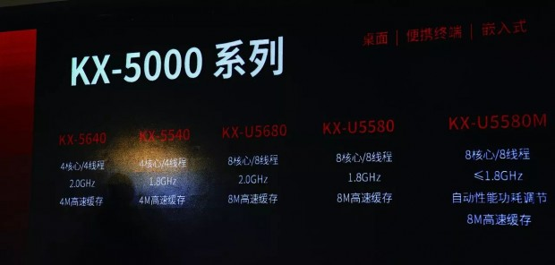 SKUs der KX-5000-Reihe (Foto: Zhaoxin via Weiwenku)