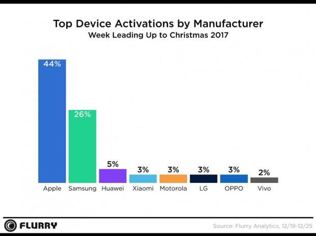 Apple konnte viele Smartphones verkaufen. (Bild: Flurry Analytics)