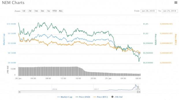 Der Wert von NEM sinkt. (Bild: Coinmarketcap.com)