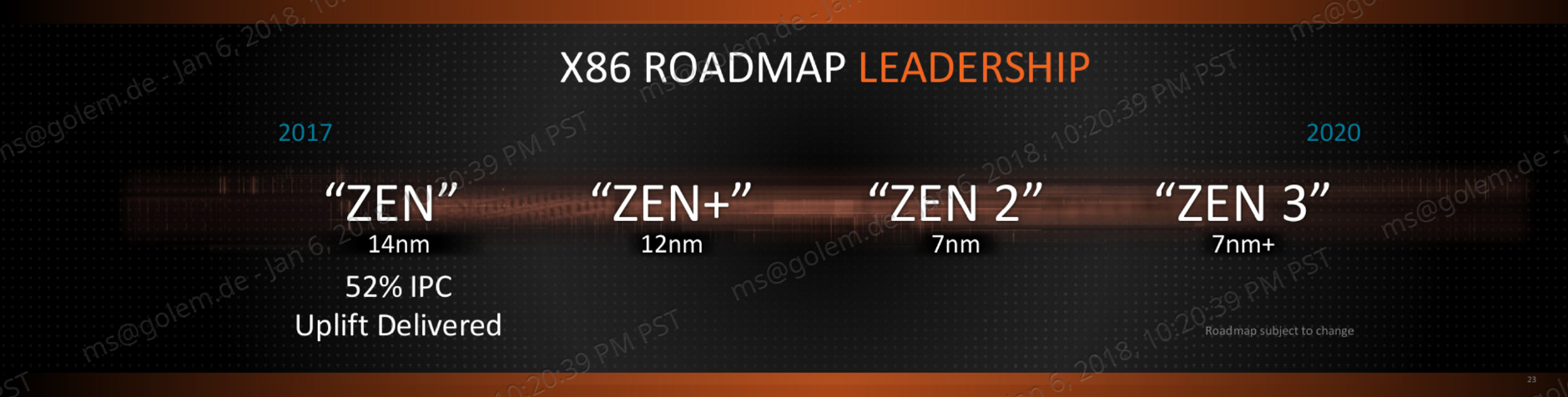 Pinnacle Ridge: Ryzen 2000 und Zen 2/3 erklärt - Zen-Roadmap (Bild: AMD)