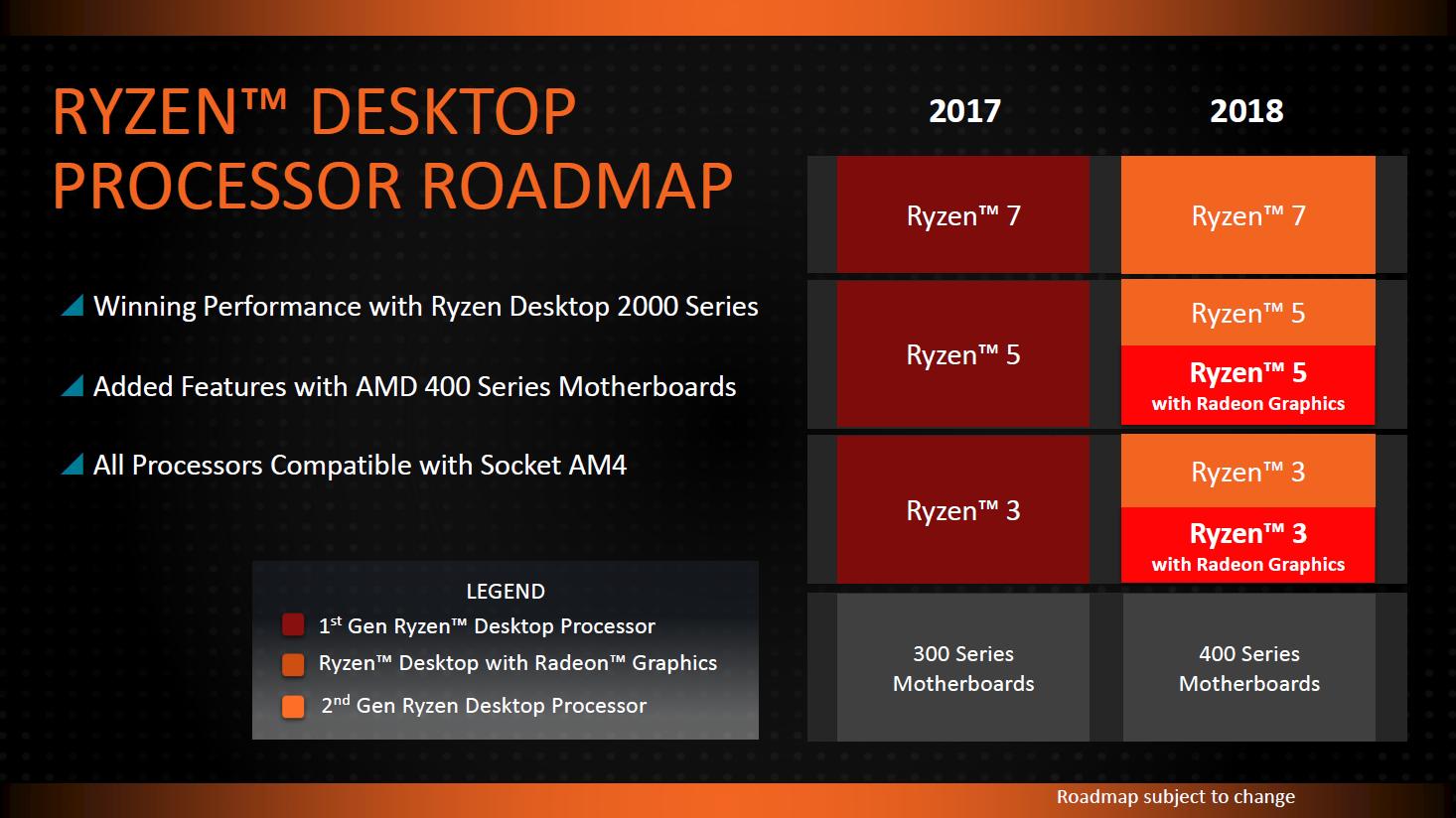 Pinnacle Ridge: Ryzen 2000 und Zen 2/3 erklärt - Die Ryzen 2000 laufen auf dem Sockel AM4. (Bild: AMD)