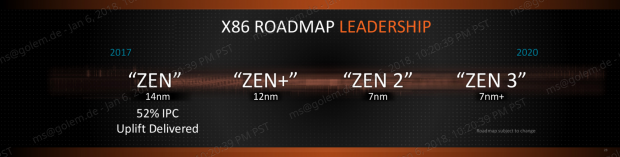 Zen-Roadmap (Bild: AMD)