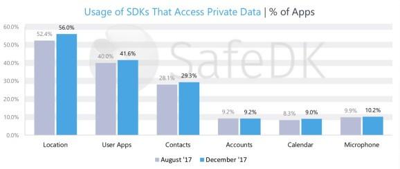 Mehr als die Hälfte von den in Apps verwendeten SDKs greift auf GPS-Daten zu. (Bild: Safedk)