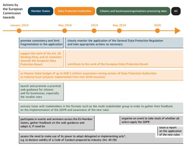 Zeitplan für die Umsetzung der Datenschutz-Grundverordnung (Quelle: EU-Kommission)