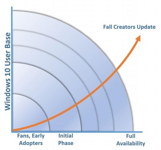 Das Fall Creators Update wird in Phasen ausgerollt. (Bild: Microsoft)