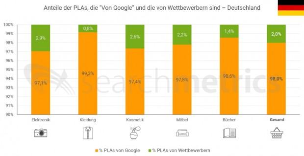 """Anteil der Werbeplätze belegt """"Von Google"""" und von Wettbewerbern bei Google.de (Quelle: Searchmetrics)."""
