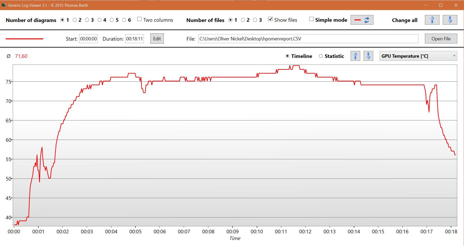 HP Omen X VR im Test: VR auf dem Rücken kann nur teils entzücken - Temperatur der GPU (Screenshot: Oliver Nickel/Golem.de)