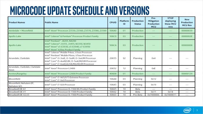 Microcode Update Guidance vom 7. Februar 2018 (Bild: Intel)