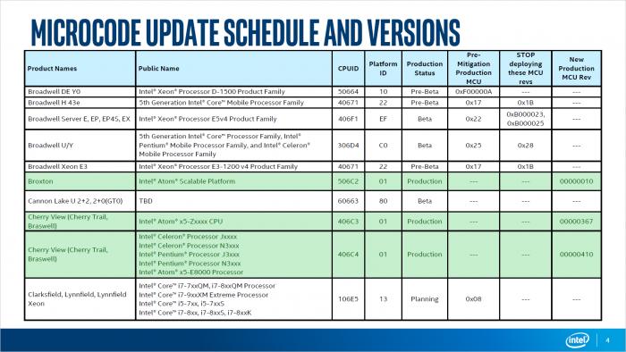 Spectre: Intel liefert Microcode-Updates für viele Chips