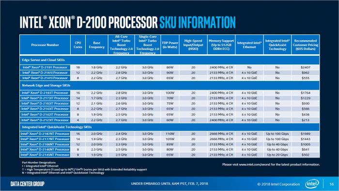 SKUs der Xeon D-2100 (Bild: Intel)