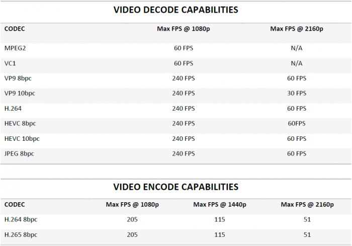 Decode-/Encode-Fähigkeiten von Raven Ridge (Bild: AMD)