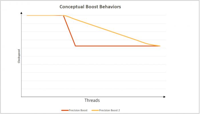 Der Precision Boost 2 verbessert die Multithreading-Leistung. (Bild: AMD)