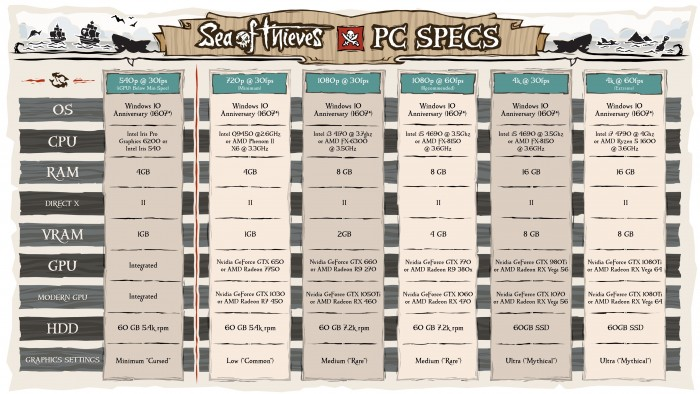 Systemanforderungen PC-Version von Sea of Thieves (Bild: Microsoft)