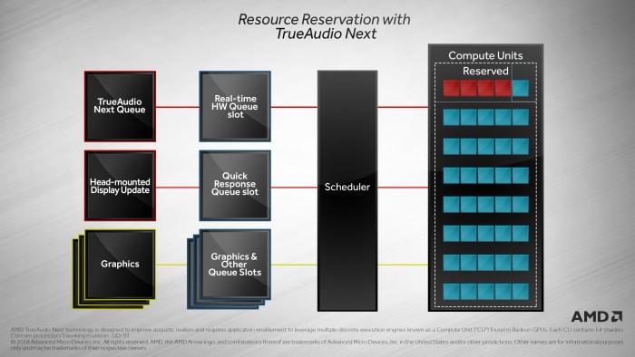 True Audio Next reserviert CUs für Sound. (Bild: AMD)