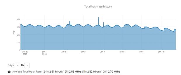Smominru Hashrate auf MineXMR zwischen 30. Dezember und 13. Januar (Quelle: Proofpoint)
