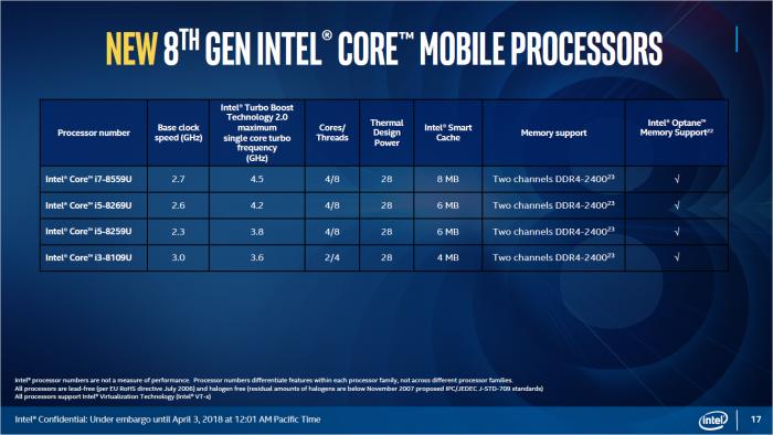 Technische Daten der 8th Gen Core mit 28 Watt (Bild: Intel)
