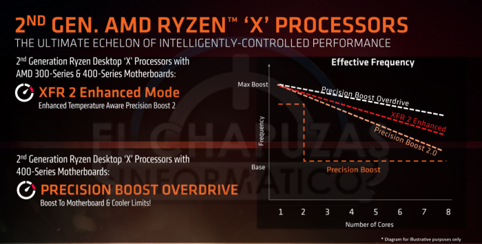 Ryzen 2000 aka Pinnacle Ridge (Bild: AMD via El Chapuzas Informatico)