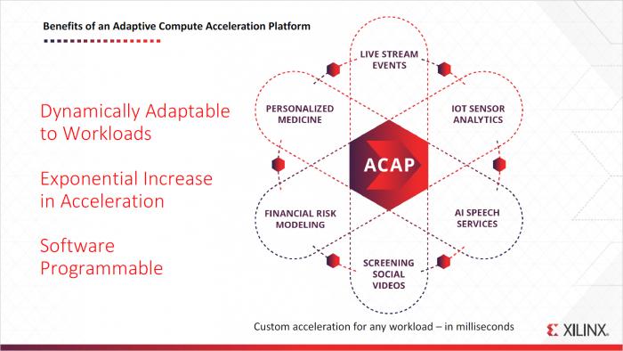 Adaptive Compute Acceleration Platform (Bild: Xilinx)