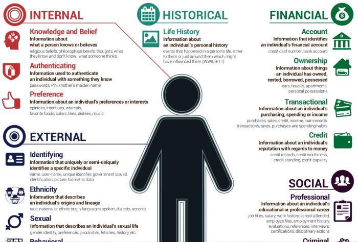 Eine Übersicht verschiedener Arten personenbezogener Daten (Quelle: Enterprivacy.com)