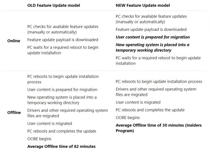 Der Installationsprozess von Redstone 4 wird verändert. (Bild: Microsoft/Screenshot: Golem.de)