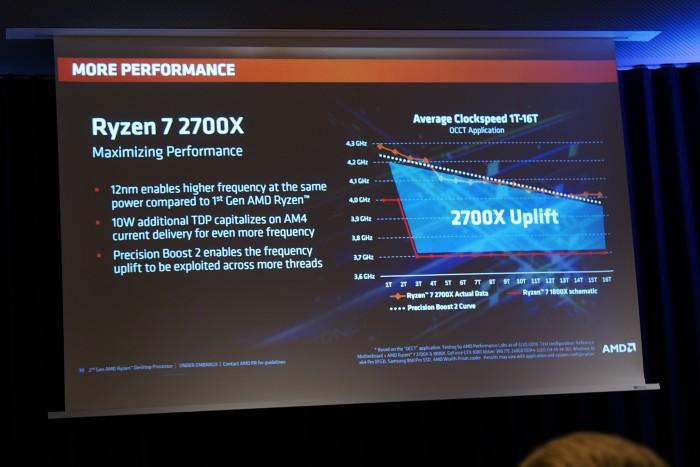 Per Boost v2 takten die Ryzen 2000 gerade bei Teillast deutlich höher. (Bild: AMD/Foto: Golem.de)