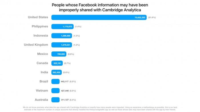Die meisten der möglicherweise vom Facebook-Datenskandal betroffenen Nutzer kommt aus den USA. (Grafik: Facebook.com)