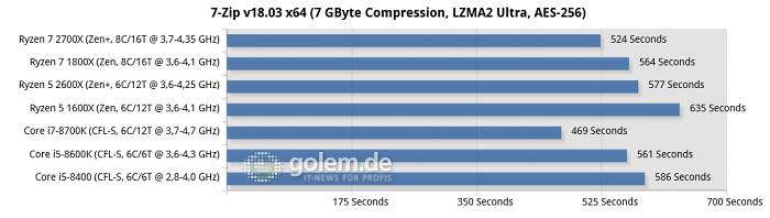 Asus Crosshair VII Hero, Asus Maximus X Hero, 16 GByte DDR4-2667/2933, Geforce GTX 1080 Ti, Seasonic 600W Titanium Fanless, Win10 x64 v1709 (Bild: Golem.de)