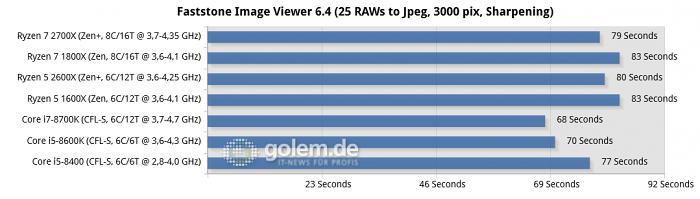 Gleichauf mit Intels i5 - Ryzen 5 2600X im Test: AMDs