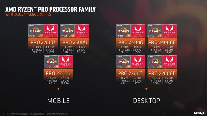 Drei mobile, drei stationäre APUs sind die Ryzen Pro. (Bilder: AMD)