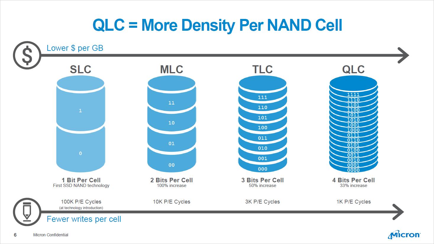 SSD: Microns QLC-Flash-Speicher nutzt 64 Zellschichten - Die Haltbarkeit des QLC wird mit 1.000 P/E angegeben. (Bild: Micron)