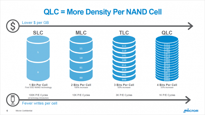 Die Haltbarkeit des QLC wird mit 1.000 P/E angegeben. (Bild: Micron)